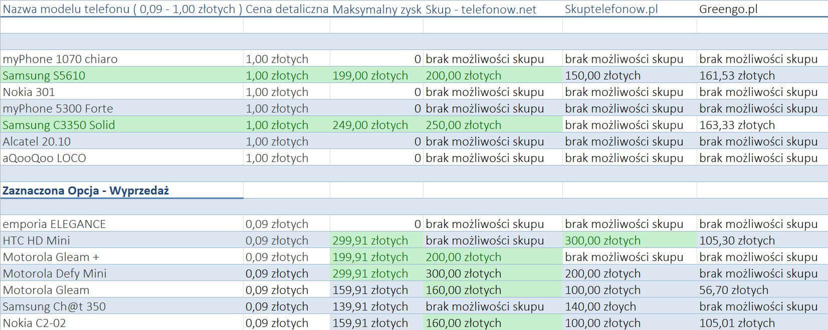 aktualne-oferty-sprzedazy-telefonow-od-009-1zl-SKUP