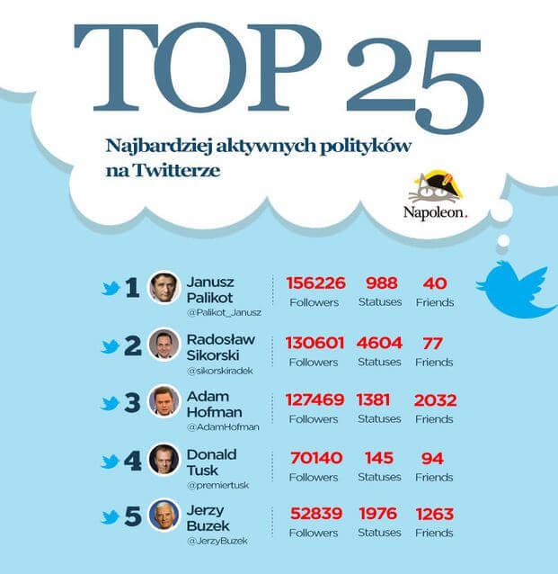 top25twitter