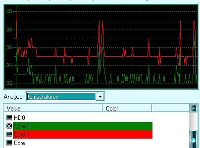 wykres-jak-sprawdzic-temperature-procesora