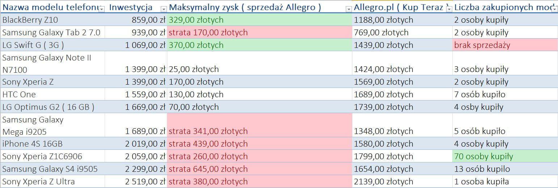 allegro-zysk-800-2500