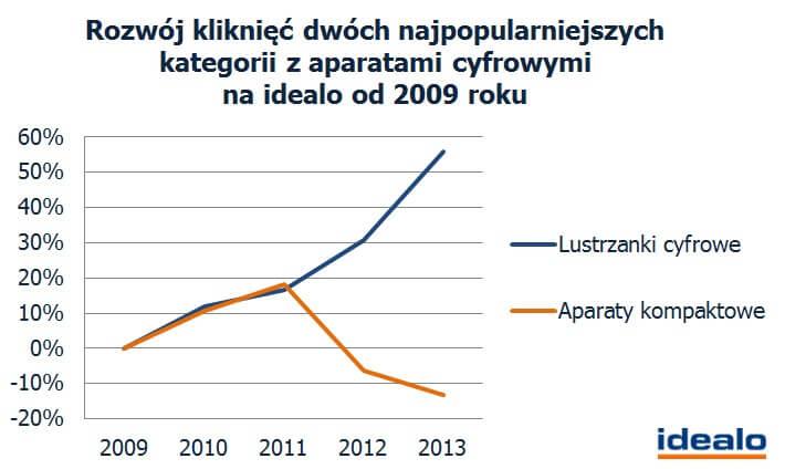 idealo-rozwoj-klikniec-2009