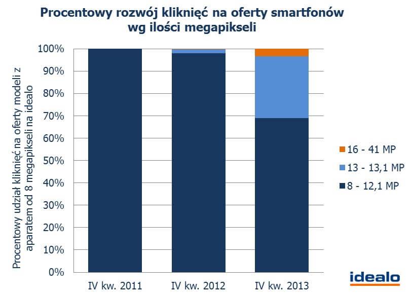 procentowy-rozwoj-klikniec-oferty-smartfoow